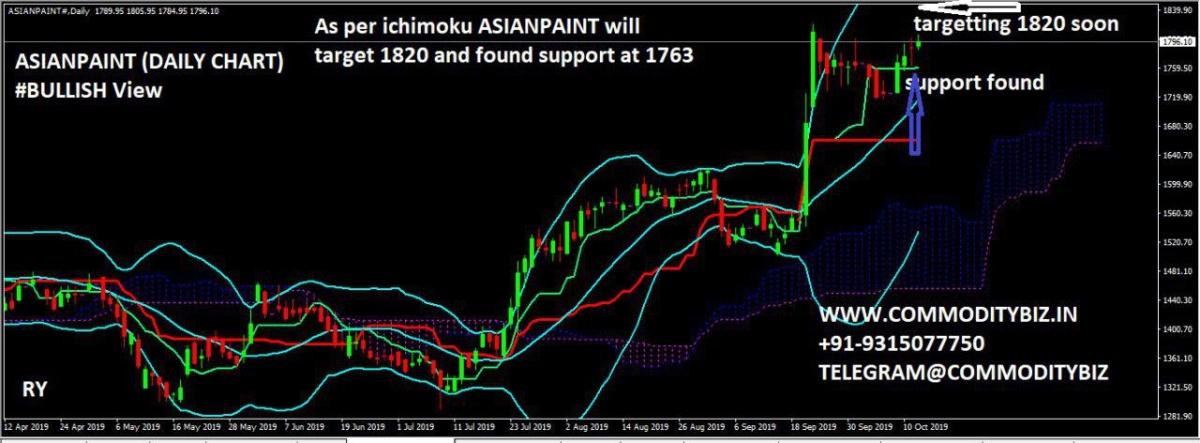 ASIANPAINT - chart - 397755