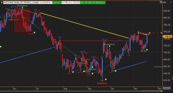 AXISBANK - chart - 445111