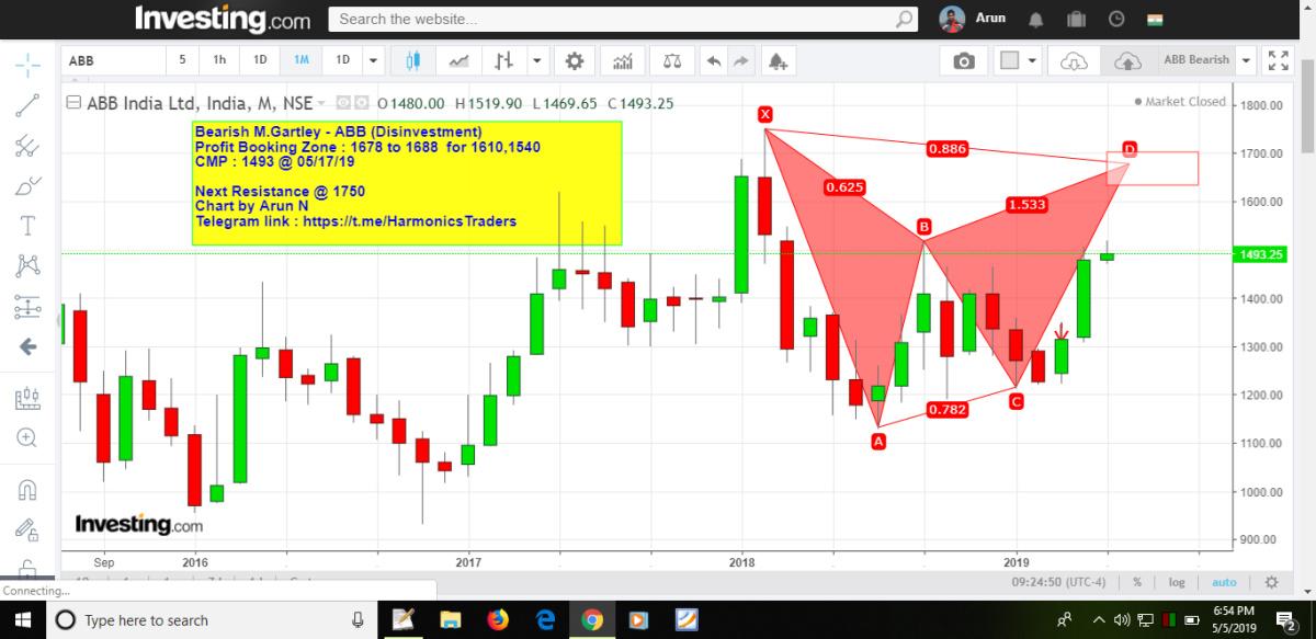 ABB - chart - 164858