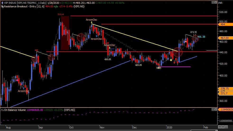 VIPIND - chart - 561093