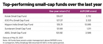 Mutual Funds - 3443564