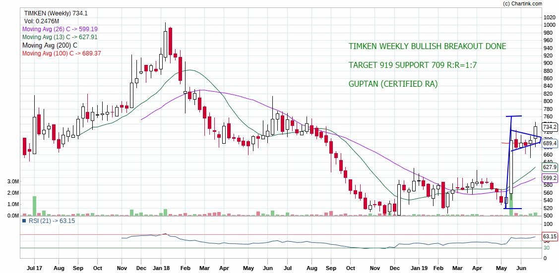 TIMKEN - chart - 246315