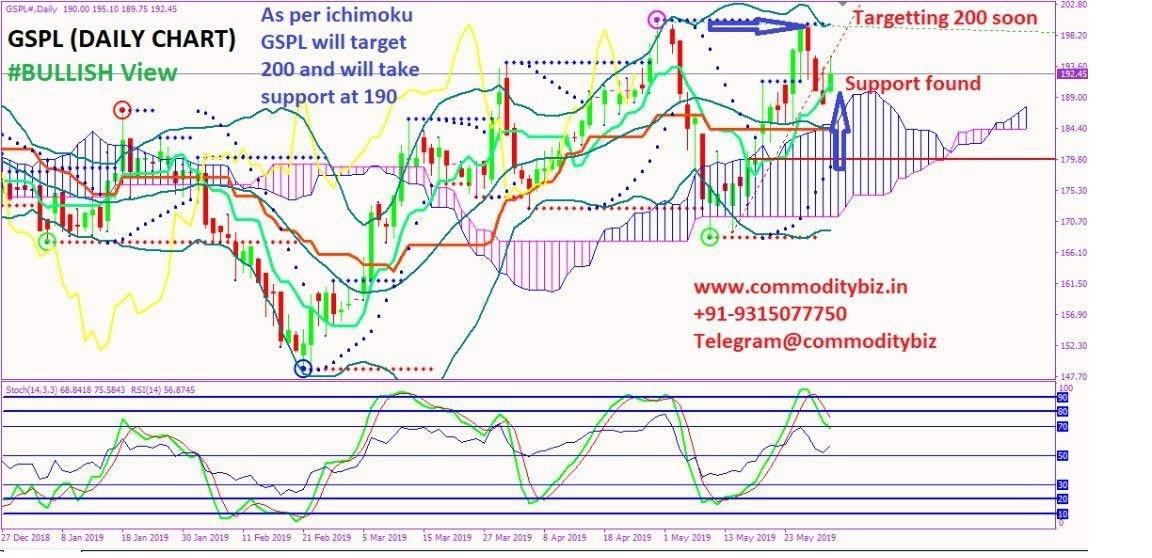 GSPL - chart - 204263