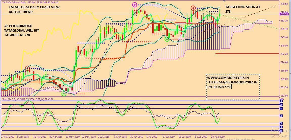 TATAGLOBAL - chart - 327846