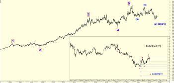 ITC - chart - 438876