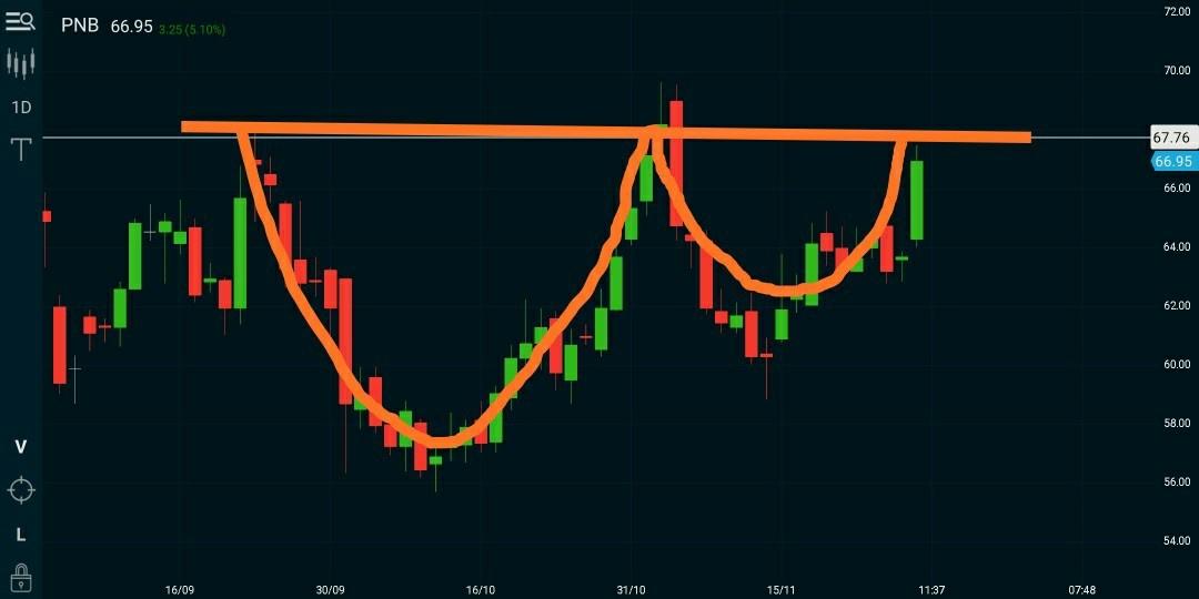 PNB - chart - 459785