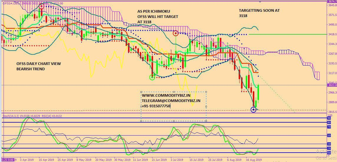 OFSS - chart - 325595