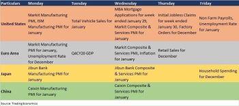 Macro Economy - 2055764