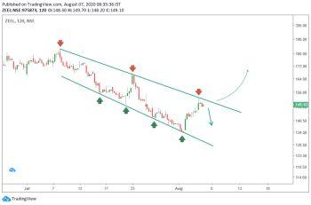 ZEEL - chart - 1126114