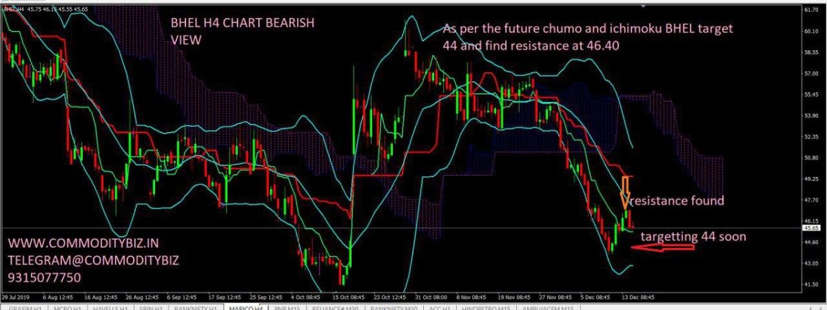 BHEL - chart - 484116