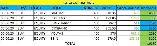 @sagaani's activity - 869636