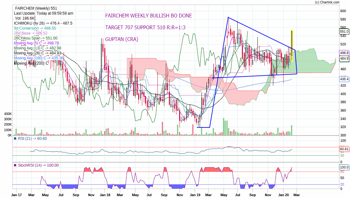 FAIRCHEM - chart - 602144
