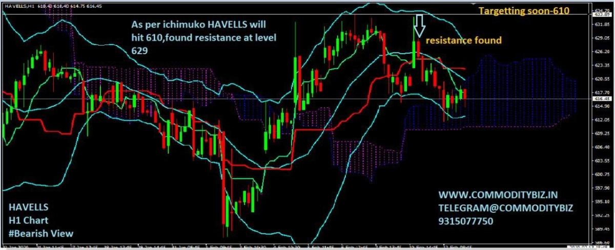 HAVELLS - 597701