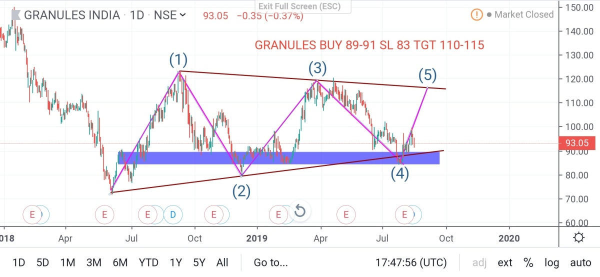GRANULES - chart - 313766