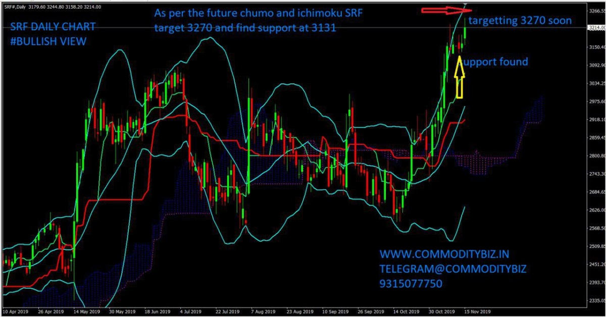 SRF - chart - 441140