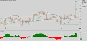 PANACEABIO - chart - 3271887