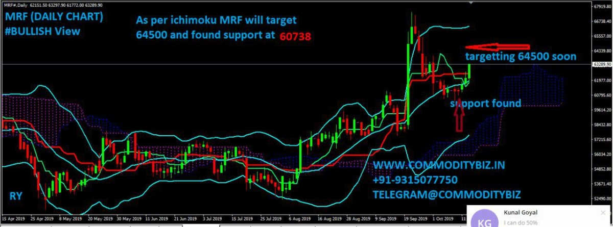 MRF - chart - 399510