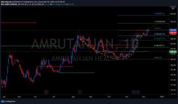 AMRUTANJAN - chart - 1750928