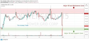 POWERGRID - chart - 1707699