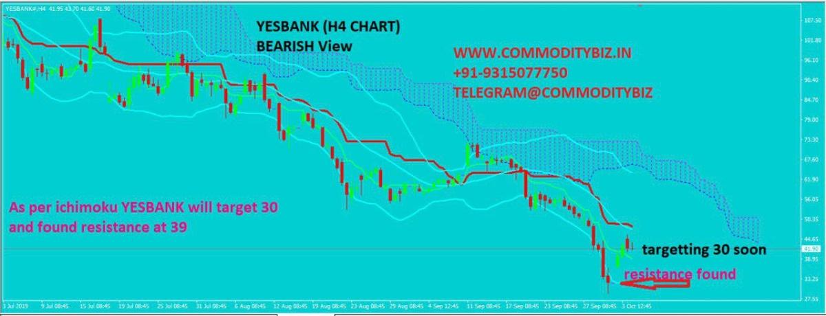 YESBANK - chart - 386834