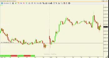 ESCORTS - chart - 1029373
