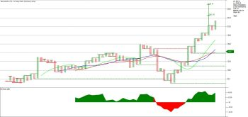 RELIANCE - chart - 1322438