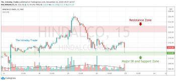 HINDALCO - chart - 1671277