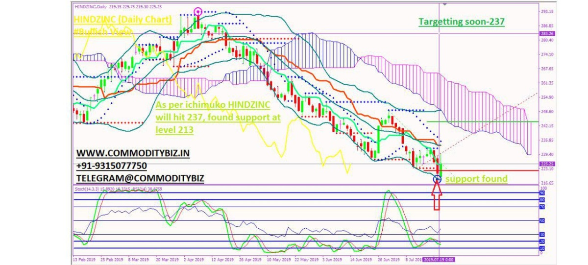 HINDZINC - chart - 279619