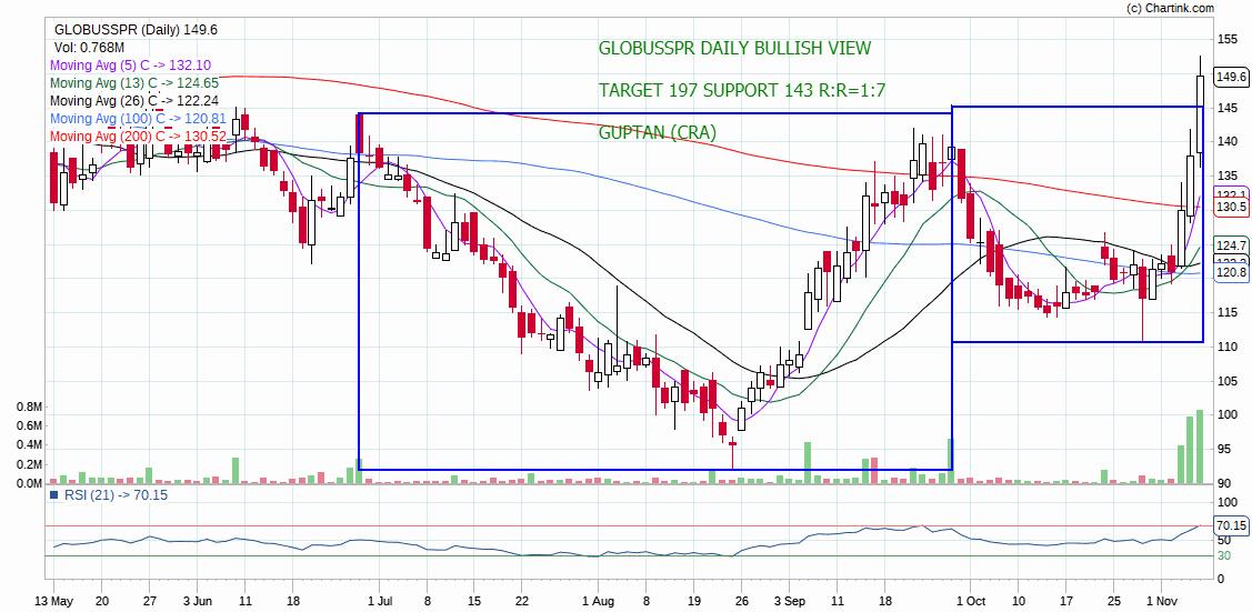 GLOBUSSPR - chart - 430114