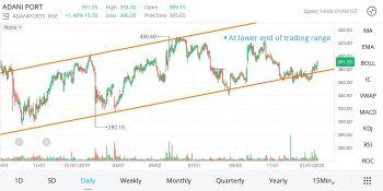 ADANIPORTS - chart - 523349