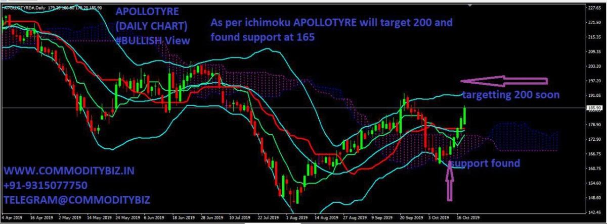 APOLLOTYRE - chart - 405504