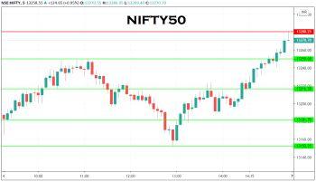 IDX:NIFTY 50 - chart - 1732256