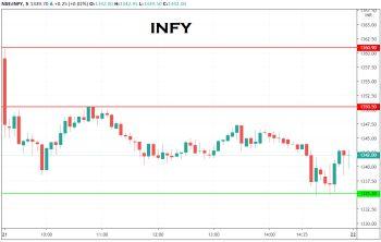 INFY - chart - 1999837