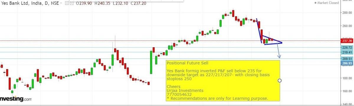 YESBANK - chart - 159279