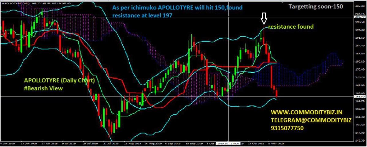 APOLLOTYRE - 431842