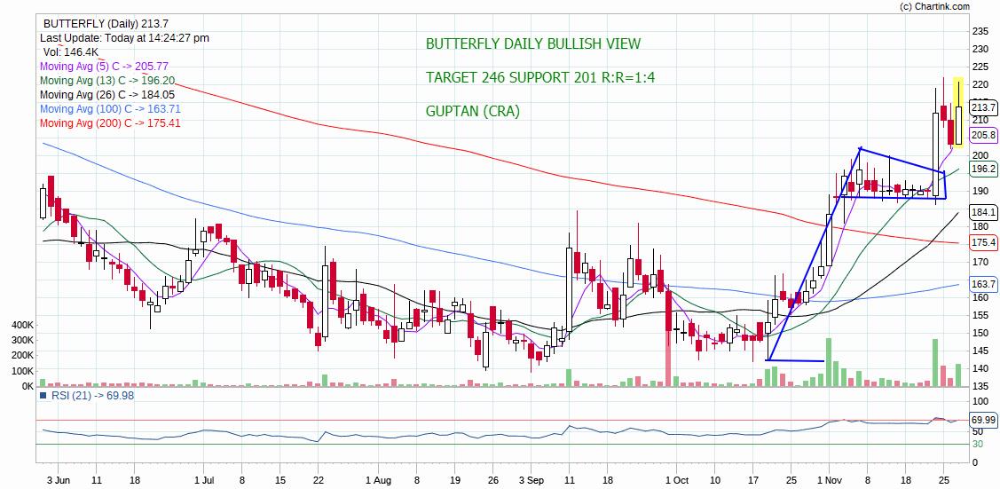 BUTTERFLY - chart - 457165