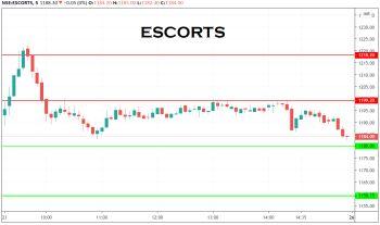 ESCORTS - chart - 1527147