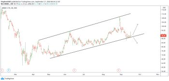 NMDC - chart - 1322901
