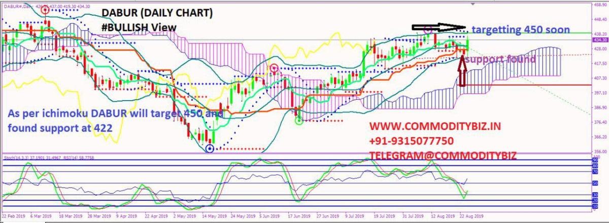 DABUR - chart - 327814