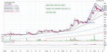 GRSE - chart - 444418