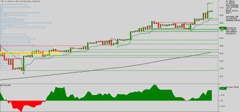 SRF - chart - 3515010