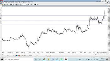 ASTRAMICRO - chart - 4836928