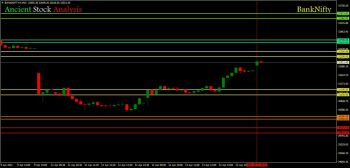 IDX:NIFTY BANK - chart - 2701115