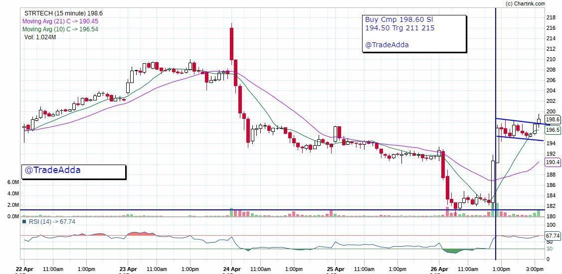 STRTECH - chart - 159467