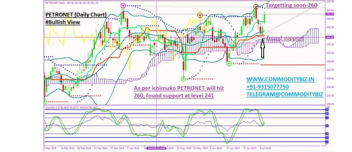 PETRONET - chart - 264430