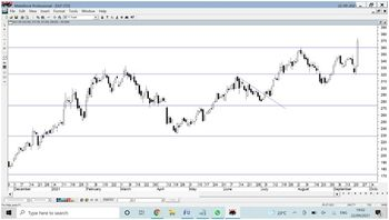 DLF - chart - 4808394