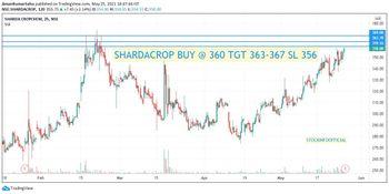 SHARDACROP - chart - 3211393