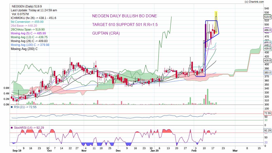 NEOGEN - chart - 611603