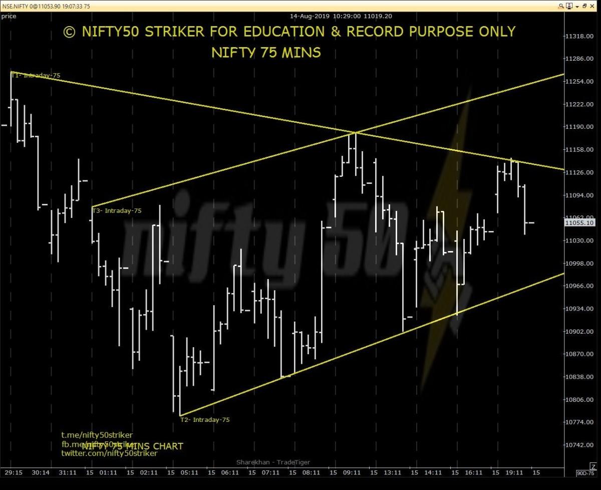 IDX:NIFTY 50 - chart - 317326