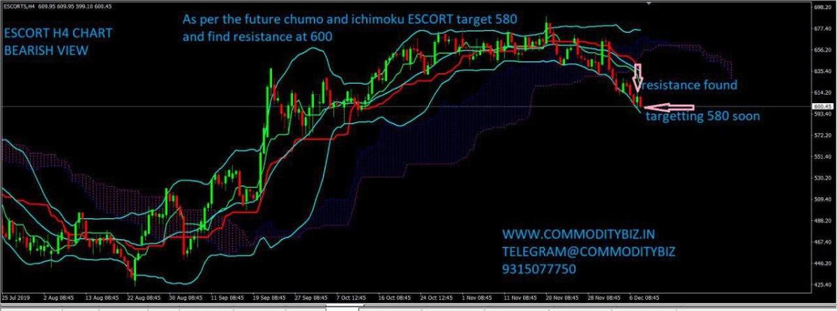 ESCORTS - chart - 473542